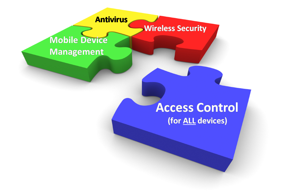 Network Access Control Best Web And Mobile Development